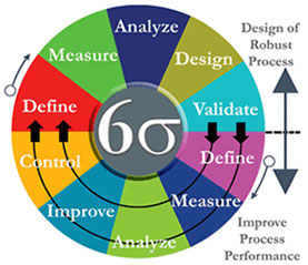 Six Sigma training