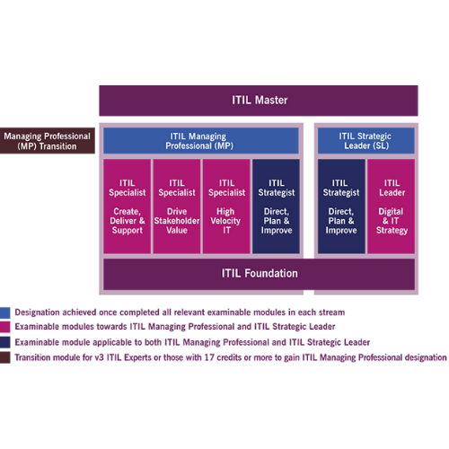 Firebrand ITIL certification diagram