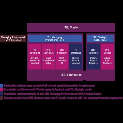 Firebrand ITIL certification diagram